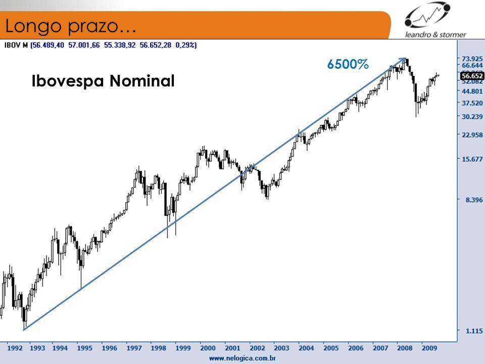 Longo prazo… 6500% Ibovespa Nominal