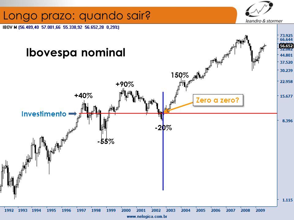 Longo prazo: quando sair? Investimento Ibovespa nominal +40% -55% +90% 150% Zero a zero? -20%