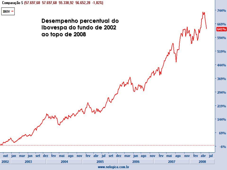 Desempenho percentual do Ibovespa do fundo de 2002 ao topo de 2008