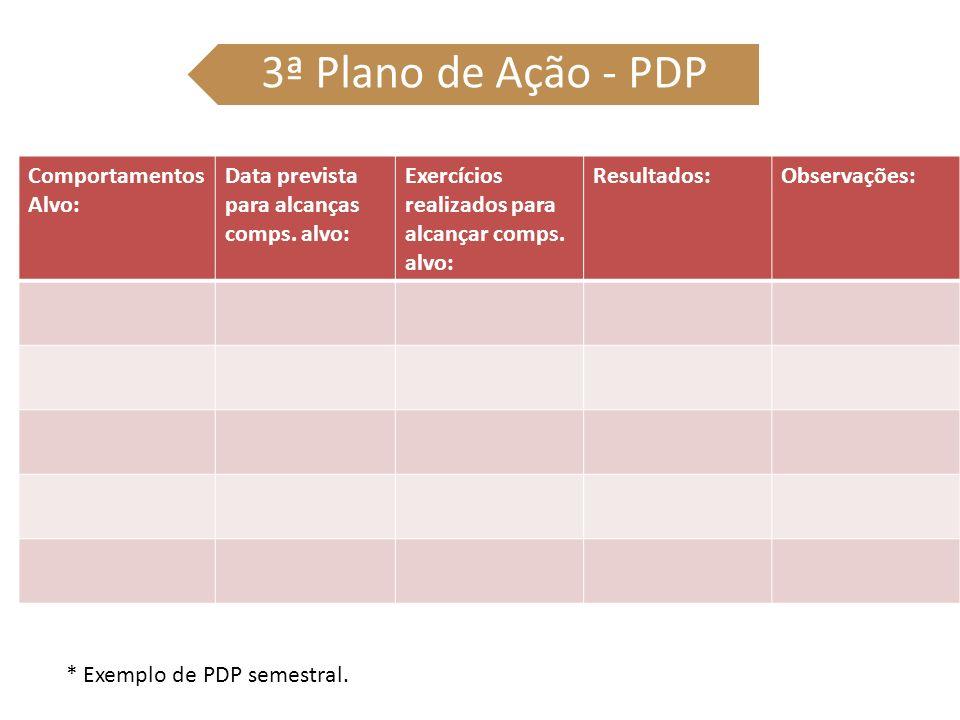 3ª Plano de Ação - PDP Comportamentos Alvo: Data prevista para alcanças comps. alvo: Exercícios realizados para alcançar comps. alvo: Resultados:Obser