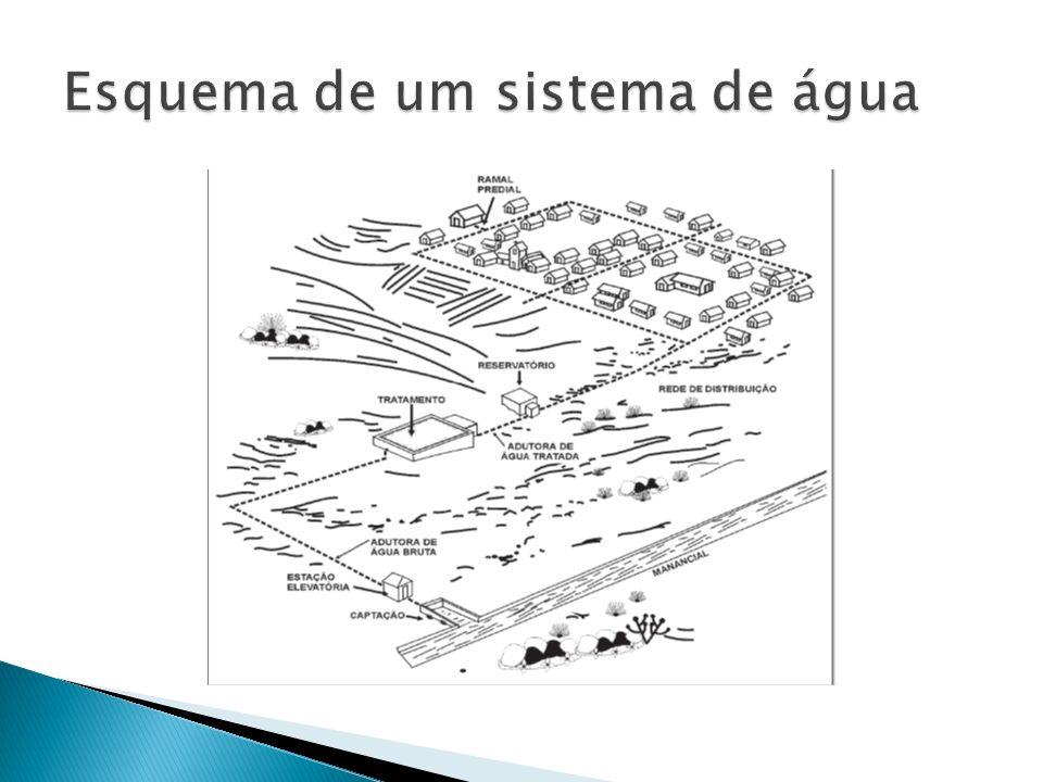 A vazão aproximada de uma corrente do tipo médio pode ser determinada pelo conhecimento da velocidade da água e da área da seção transversal de um trecho da veia líquida.