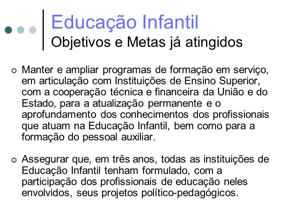 Educação Infantil Objetivos e Metas já atingidos Manter e ampliar programas de formação em serviço, em articulação com Instituições de Ensino Superior