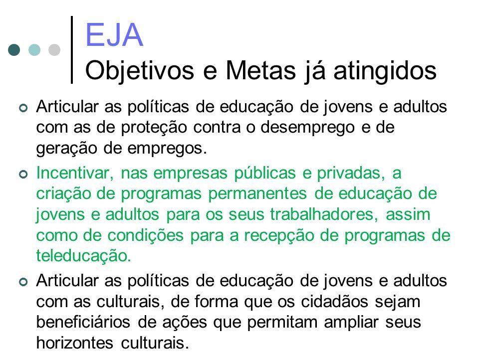 EJA Objetivos e Metas já atingidos Articular as políticas de educação de jovens e adultos com as de proteção contra o desemprego e de geração de empre