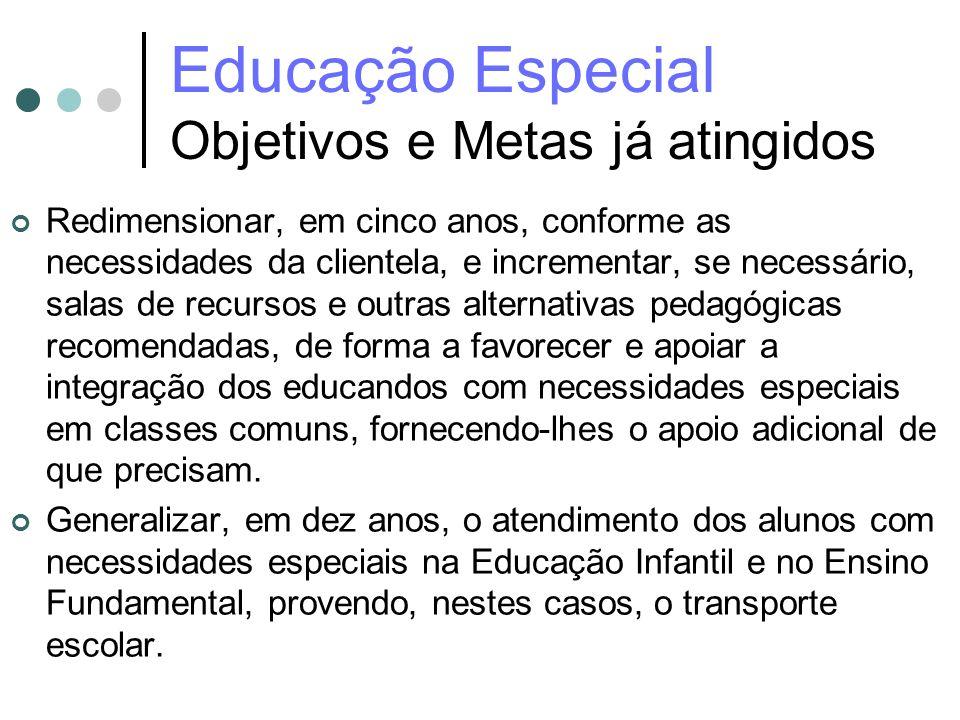 Educação Especial Objetivos e Metas já atingidos Redimensionar, em cinco anos, conforme as necessidades da clientela, e incrementar, se necessário, sa