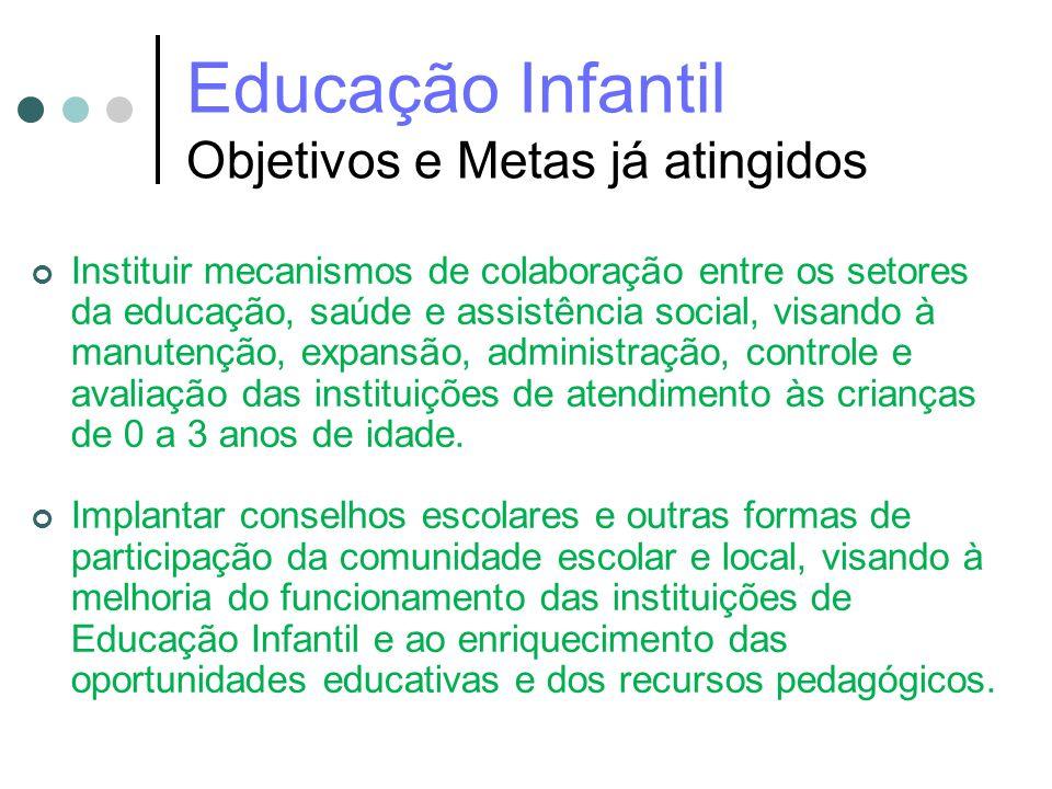Educação Infantil Objetivos e Metas já atingidos Instituir mecanismos de colaboração entre os setores da educação, saúde e assistência social, visando