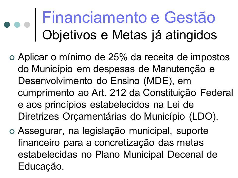 Financiamento e Gestão Objetivos e Metas já atingidos Aplicar o mínimo de 25% da receita de impostos do Município em despesas de Manutenção e Desenvol