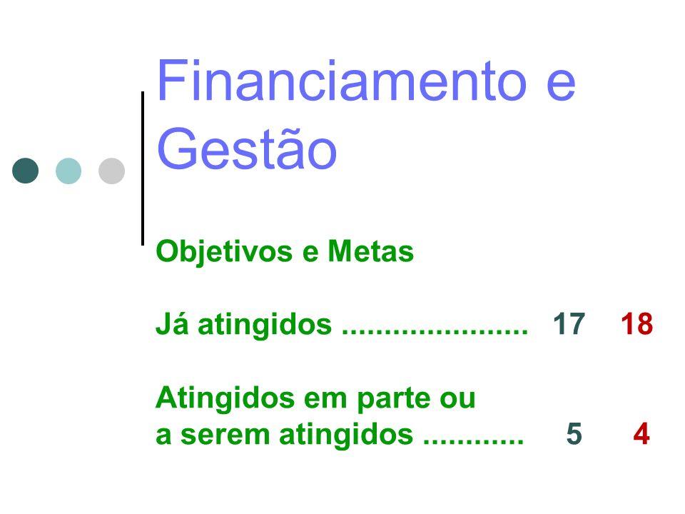 Financiamento e Gestão Objetivos e Metas Já atingidos...................... 17 18 Atingidos em parte ou a serem atingidos............ 5 4