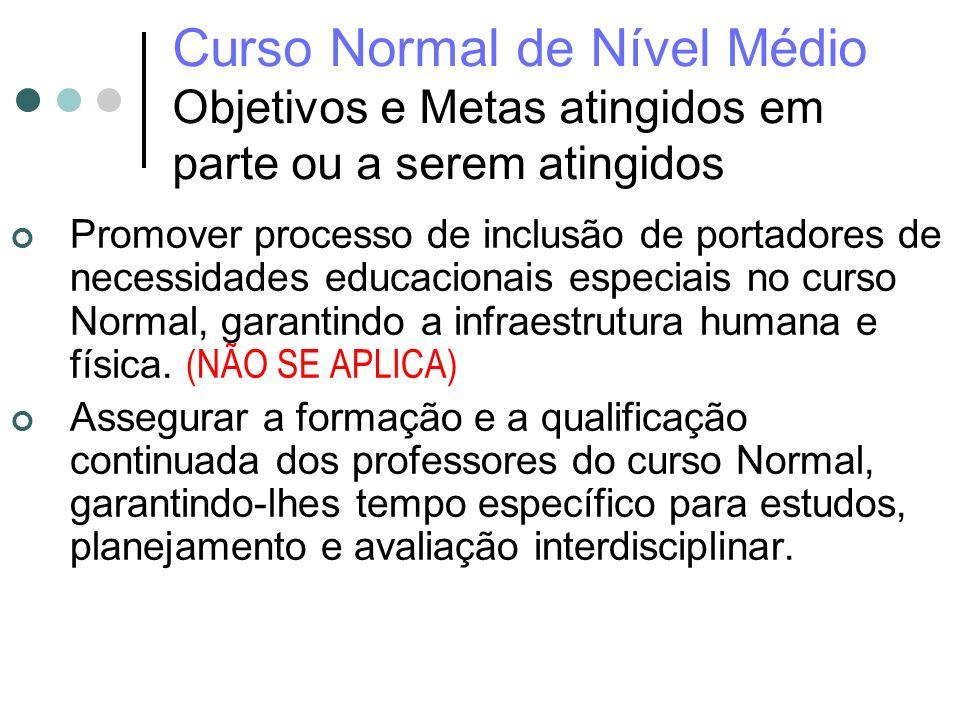 Curso Normal de Nível Médio Objetivos e Metas atingidos em parte ou a serem atingidos Promover processo de inclusão de portadores de necessidades educ
