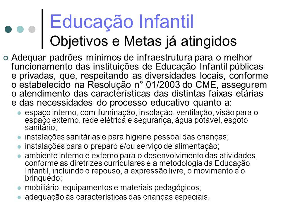 Educação Infantil Objetivos e Metas já atingidos Adequar padrões mínimos de infraestrutura para o melhor funcionamento das instituições de Educação In