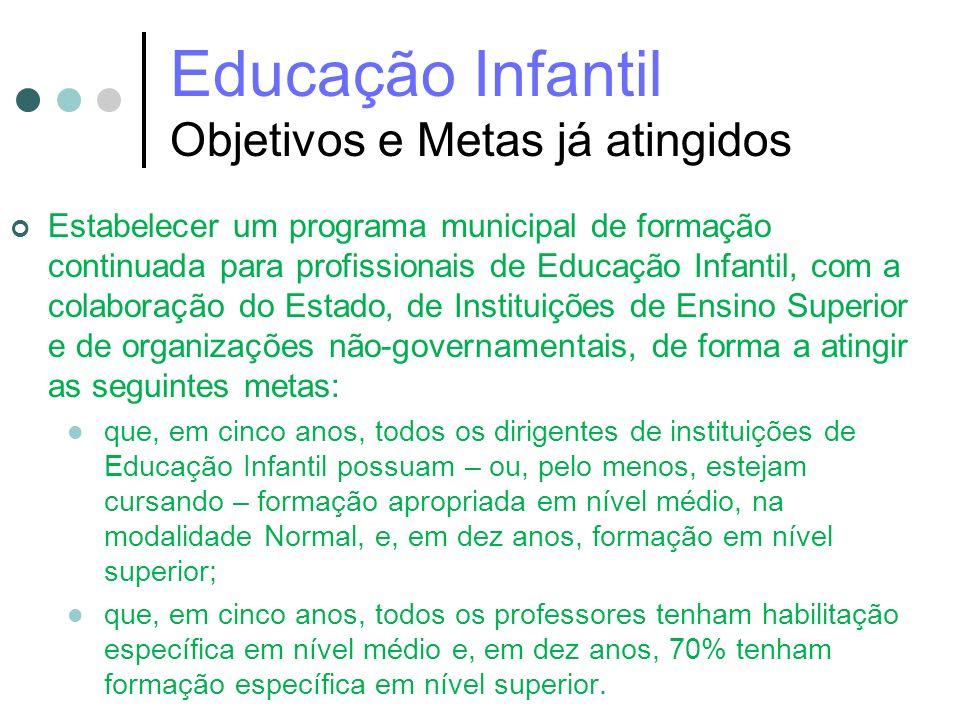 Educação Infantil Objetivos e Metas já atingidos Estabelecer um programa municipal de formação continuada para profissionais de Educação Infantil, com