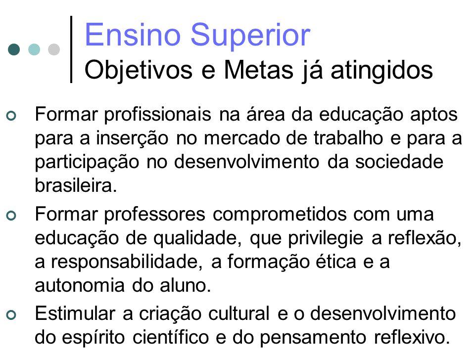 Ensino Superior Objetivos e Metas já atingidos Formar profissionais na área da educação aptos para a inserção no mercado de trabalho e para a particip