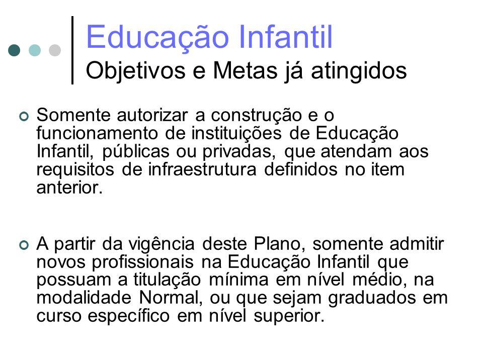 Educação Infantil Objetivos e Metas já atingidos Somente autorizar a construção e o funcionamento de instituições de Educação Infantil, públicas ou pr