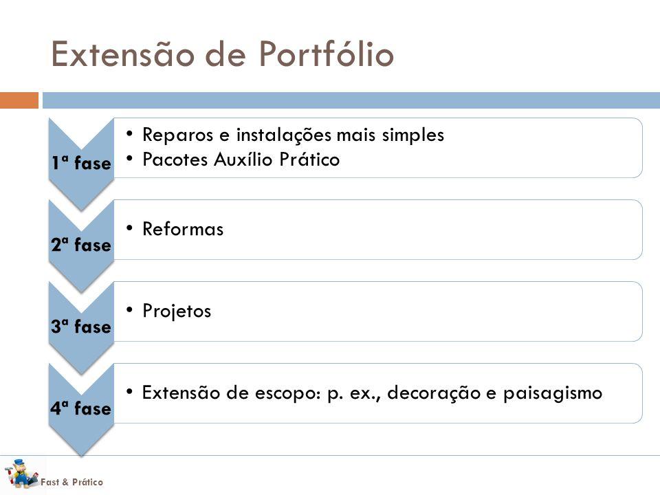 Fast & Prático Extensão de Portfólio 1ª fase Reparos e instalações mais simples Pacotes Auxílio Prático 2ª fase Reformas 3ª fase Projetos 4ª fase Extensão de escopo: p.