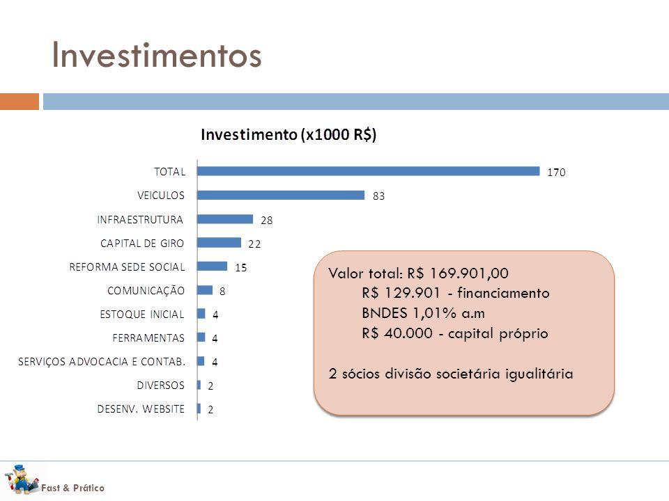 Fast & Prático Investimentos Valor total: R$ 169.901,00 R$ 129.901 - financiamento BNDES 1,01% a.m R$ 40.000 - capital próprio 2 sócios divisão societária igualitária Valor total: R$ 169.901,00 R$ 129.901 - financiamento BNDES 1,01% a.m R$ 40.000 - capital próprio 2 sócios divisão societária igualitária