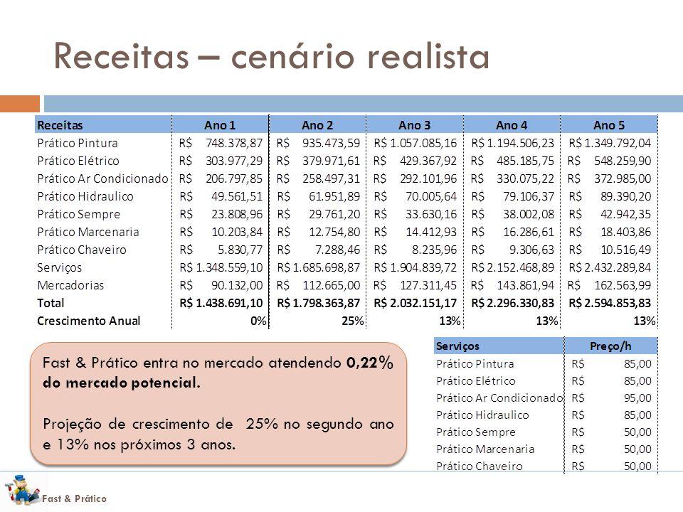 Fast & Prático Receitas – cenário realista Fast & Prático entra no mercado atendendo 0,22% do mercado potencial.