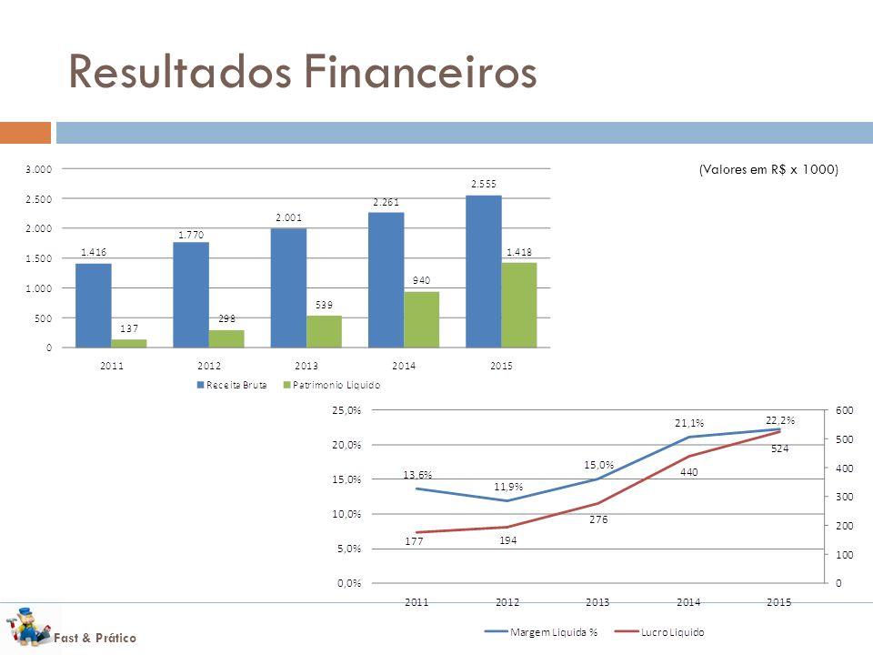 Fast & Prático Resultados Financeiros (Valores em R$ x 1000)