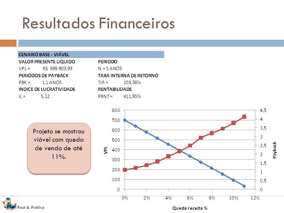 Fast & Prático Resultados Financeiros Projeto se mostrou viável com queda de venda de até 11%.