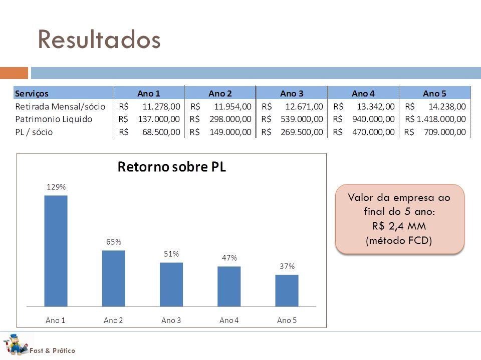 Fast & Prático Resultados Valor da empresa ao final do 5 ano: R$ 2,4 MM (método FCD) Valor da empresa ao final do 5 ano: R$ 2,4 MM (método FCD)