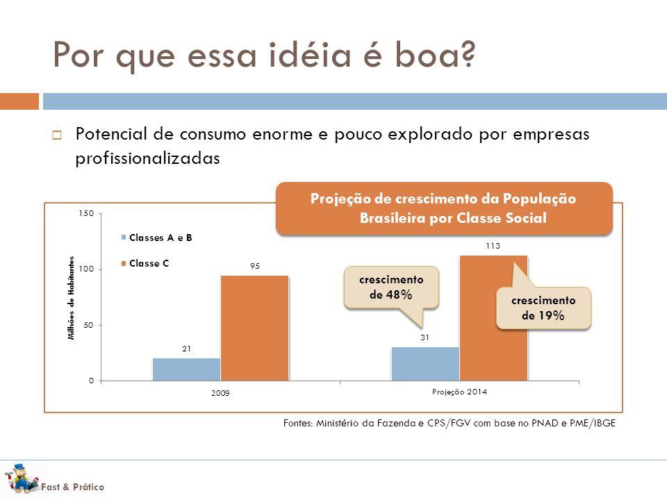 Fast & Prático Por que essa idéia é boa? Potencial de consumo enorme e pouco explorado por empresas profissionalizadas http://www.infomoney.com.br/con