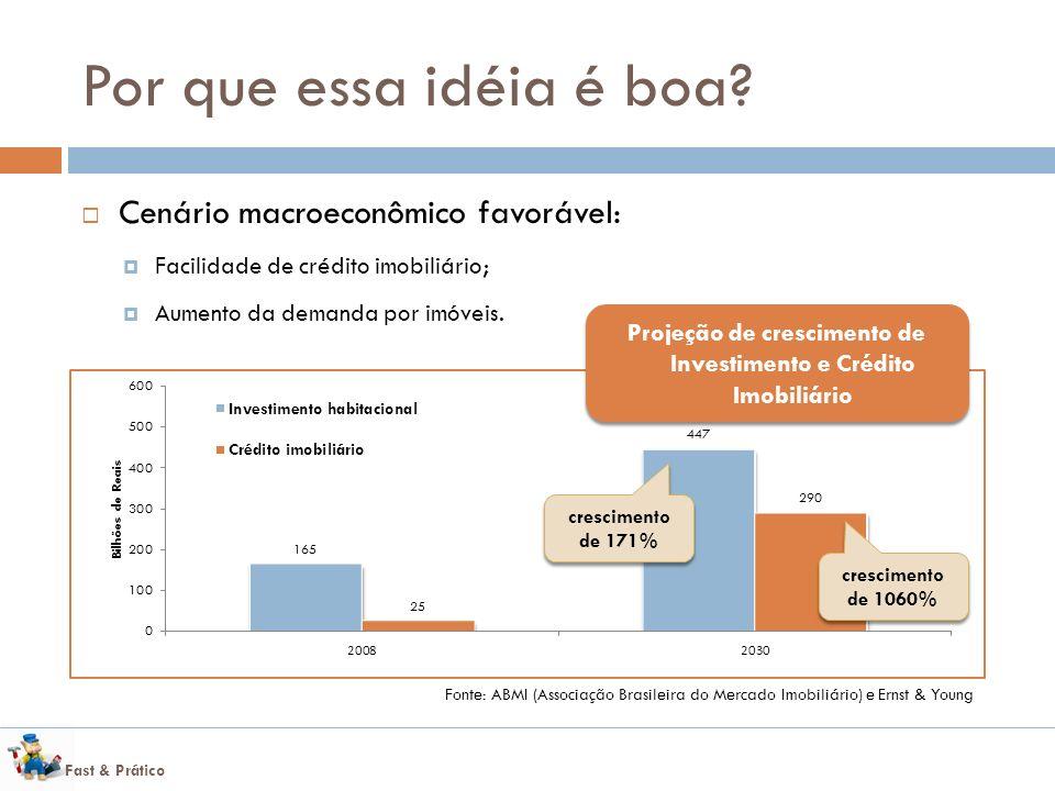 Fast & Prático Fonte: ABMI (Associação Brasileira do Mercado Imobiliário) e Ernst & Young Projeção de crescimento de Investimento e Crédito Imobiliário crescimento de 171% crescimento de 1060% Por que essa idéia é boa.