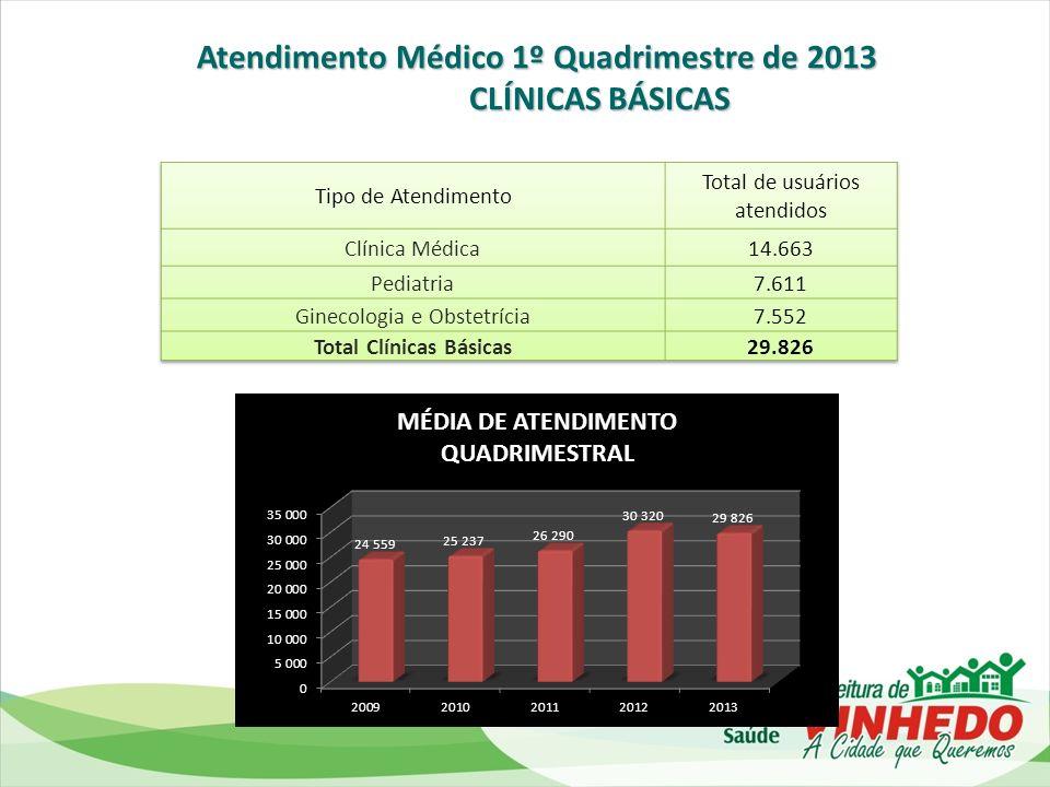 Atendimento Médico 1º Quadrimestre de 2013 ESPECIALIDADES