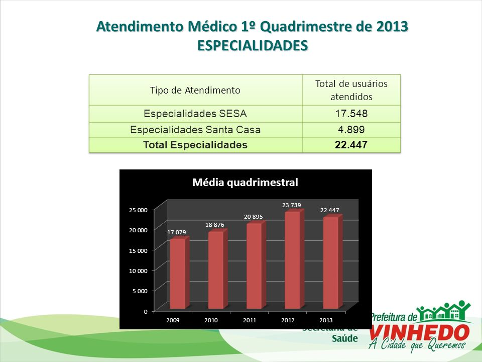 PRESTAÇÃO DE CONTAS FINANCEIRA 1º QUADRIMESTRE DE 2013 PREFEITURA MUNICIPAL DE VINHEDO SECRETARIA DE SAÚDE