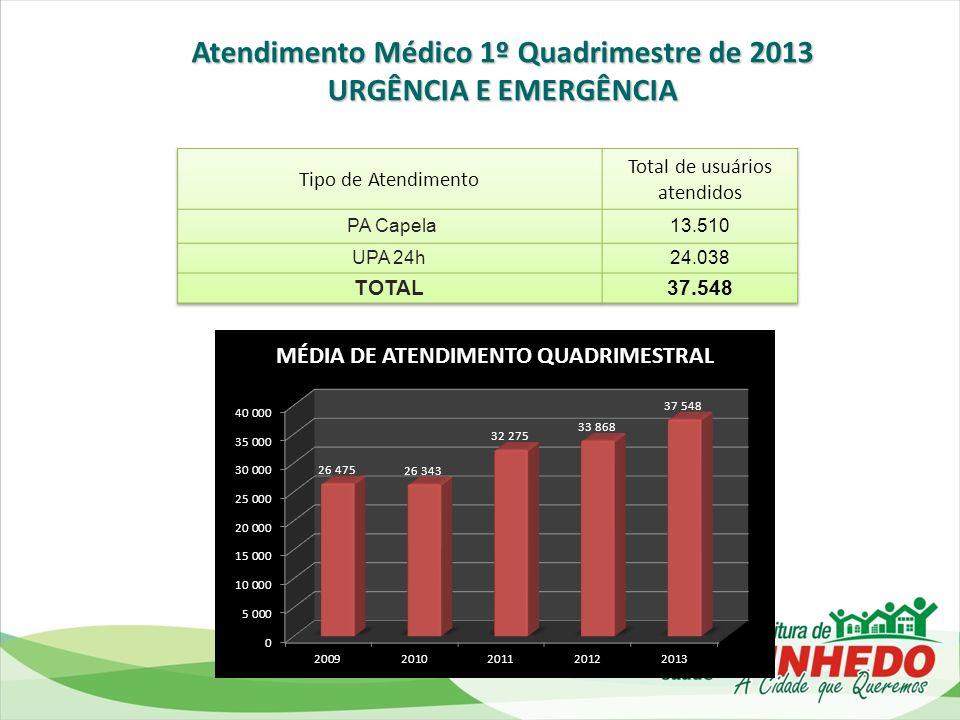 EVOLUÇÃO DAS CONSULTAS MÉDICAS Fonte: Ministério da Saúde/SE/Datasus - Sistema de Informações Ambulatoriais do SUS (SIA/SUS) 3.2* 3.3* 3.6* 3.9* 4.0* * Número de consultas médicas (SUS) por habitante na RMC = 2.96