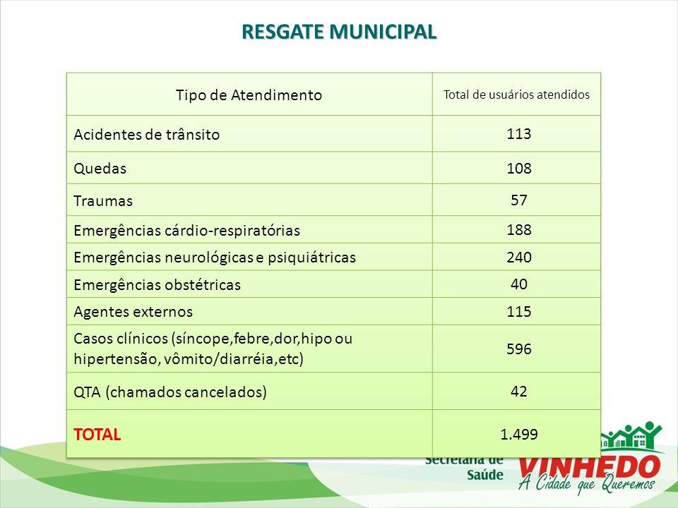 Profissionais contratados – 1º quadrimestre Número de profissionais de saúde por habitante Médicos p/1.000 hab.