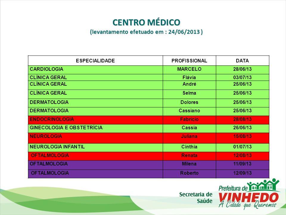 Ambulatório de Feridas * A partir de fevereiro de 2013.