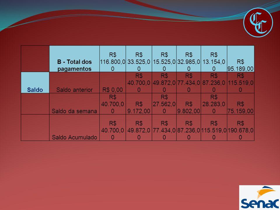 C C B - Total dos pagamentos R$ 116.800,0 0 R$ 33.525,0 0 R$ 15.525,0 0 R$ 32.985,0 0 R$ 13.154,0 0 R$ 95.189,00 SaldoSaldo anteriorR$ 0,00 R$ 40.700,