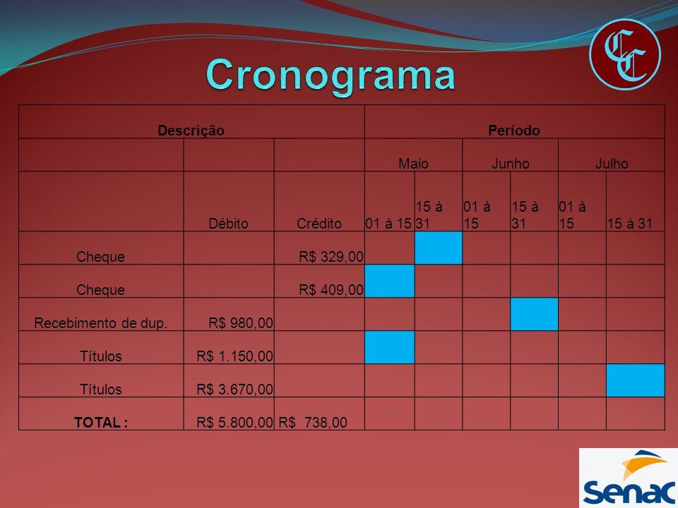 C C DescriçãoPeríodo MaioJunhoJulho DébitoCrédito01 à 15 15 à 31 01 à 15 15 à 31 01 à 1515 à 31 Cheque R$ 329,00 Cheque R$ 409,00 Recebimento de dup.R