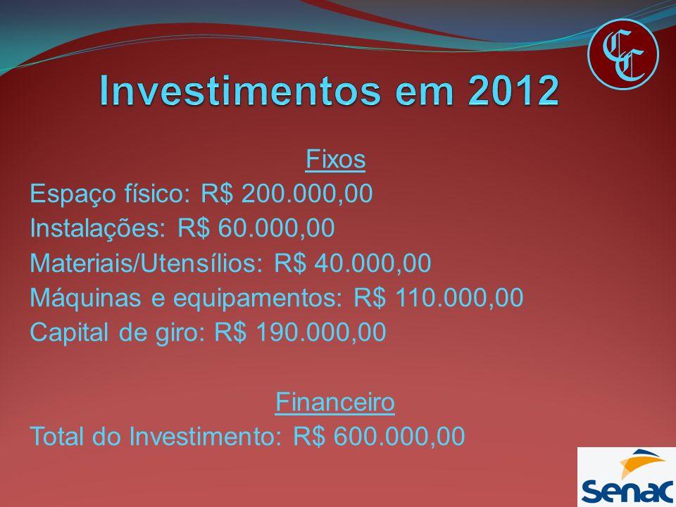 Fixos Espaço físico: R$ 200.000,00 Instalações: R$ 60.000,00 Materiais/Utensílios: R$ 40.000,00 Máquinas e equipamentos: R$ 110.000,00 Capital de giro