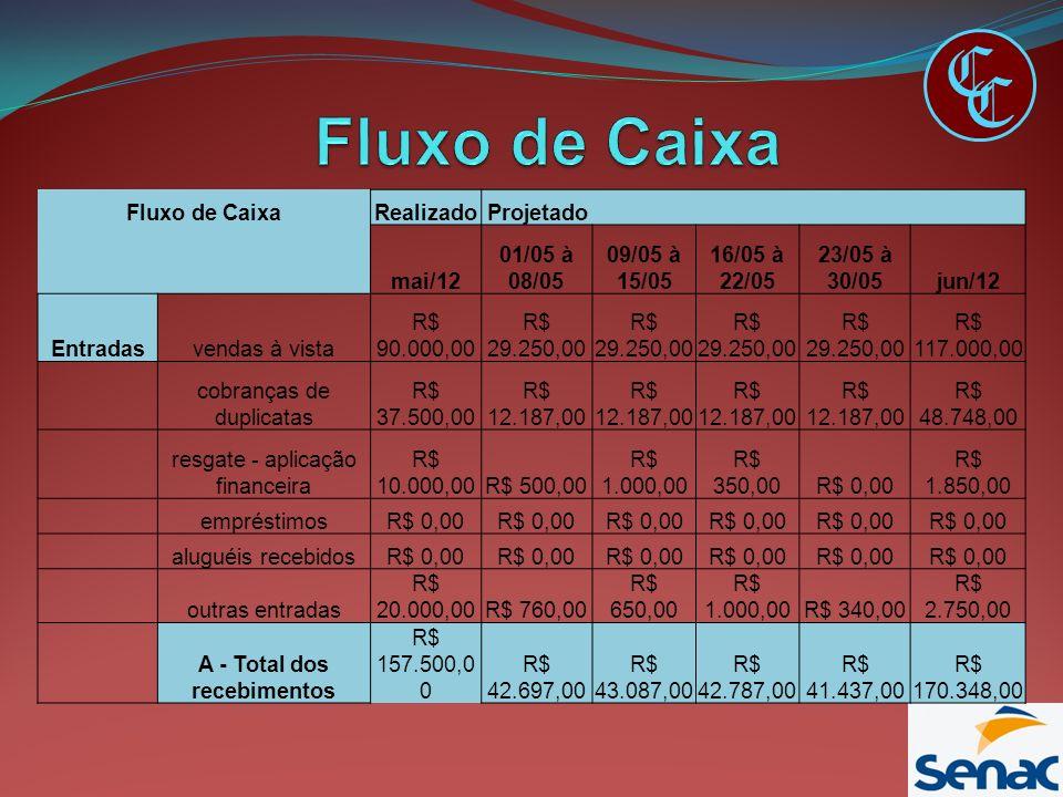 C C Fluxo de CaixaRealizado Projetado mai/12 01/05 à 08/05 09/05 à 15/05 16/05 à 22/05 23/05 à 30/05jun/12 Entradasvendas à vista R$ 90.000,00 R$ 29.2
