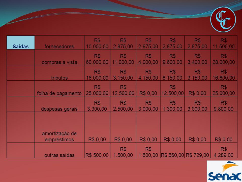 C C Saídasfornecedores R$ 10.000,00 R$ 2.875,00 R$ 11.500,00 compras à vista R$ 60.000,00 R$ 11.000,00 R$ 4.000,00 R$ 9.600,00 R$ 3.400,00 R$ 28.000,0