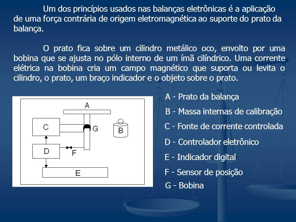 A - Prato da balança B - Massa internas de calibração C - Fonte de corrente controlada D - Controlador eletrônico E - Indicador digital F - Sensor de