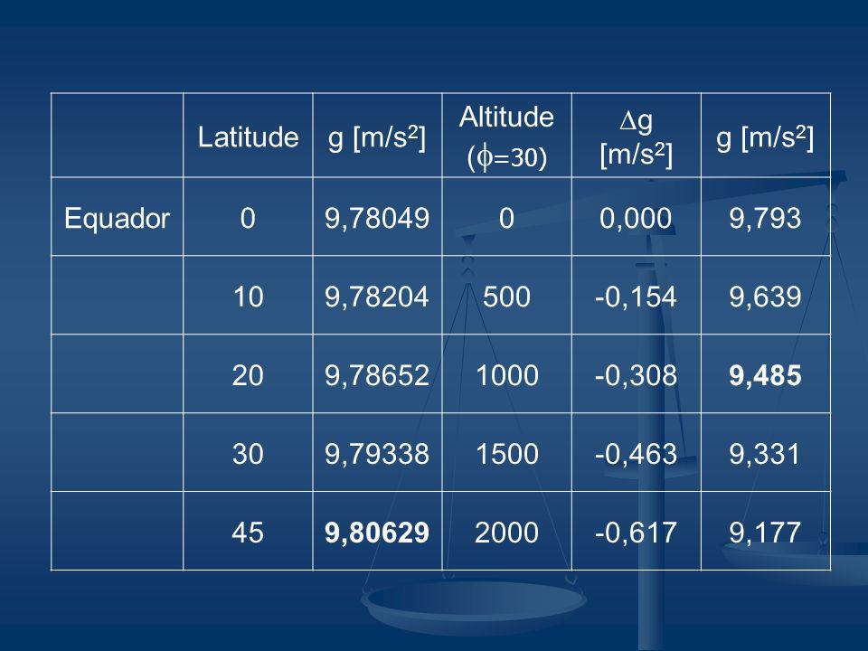 Latitudeg [m/s 2 ] Altitude ( =30) g [m/s 2 ] Equador09,7804900,0009,793 109,78204500-0,1549,639 209,786521000-0,3089,485 309,793381500-0,4639,331 459