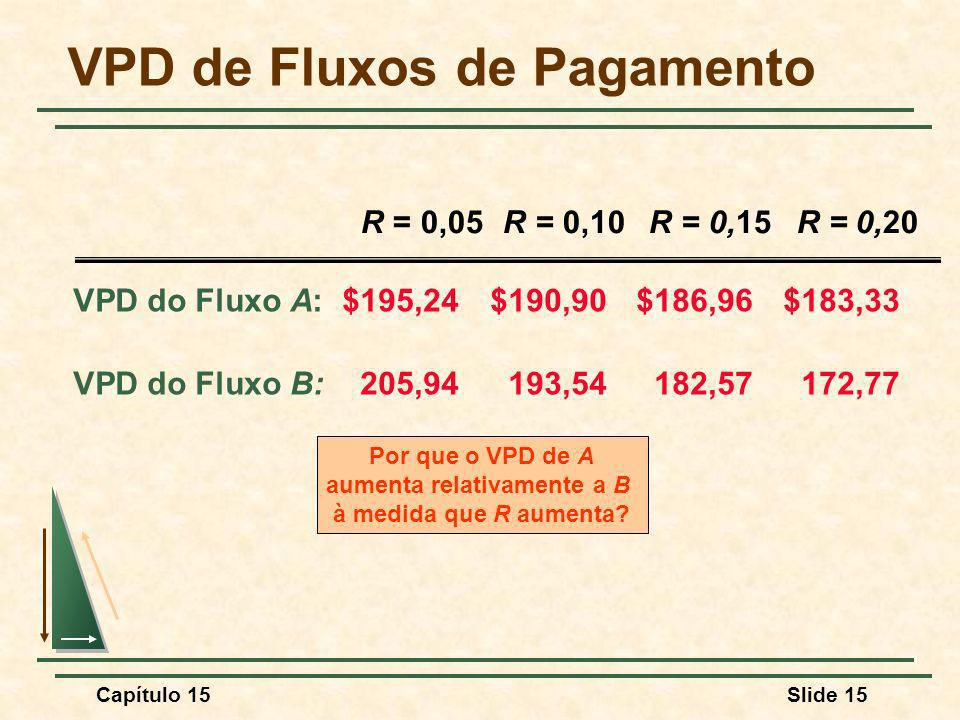 Capítulo 15Slide 15 VPD de Fluxos de Pagamento VPD do Fluxo A: $195,24$190,90$186,96$183,33 VPD do Fluxo B:205,94193,54182,57172,77 R = 0,05R = 0,10R = 0,15R = 0,20 Por que o VPD de A aumenta relativamente a B à medida que R aumenta?
