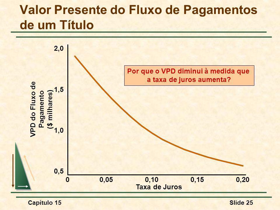 Capítulo 15Slide 25 Valor Presente do Fluxo de Pagamentos de um Título Taxa de Juros VPD do Fluxo de Pagamento ($ milhares) 00,050,100,150,20 0,5 1,0 1,5 2,0 Por que o VPD diminui à medida que a taxa de juros aumenta?