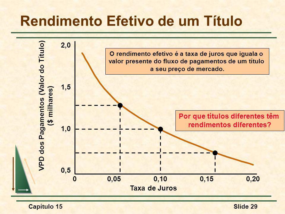 Capítulo 15Slide 29 Rendimento Efetivo de um Título Taxa de Juros 00,050,100,150,20 0,5 1,0 1,5 2,0 VPD dos Pagamentos (Valor do Título) ($ milhares) Por que títulos diferentes têm rendimentos diferentes.