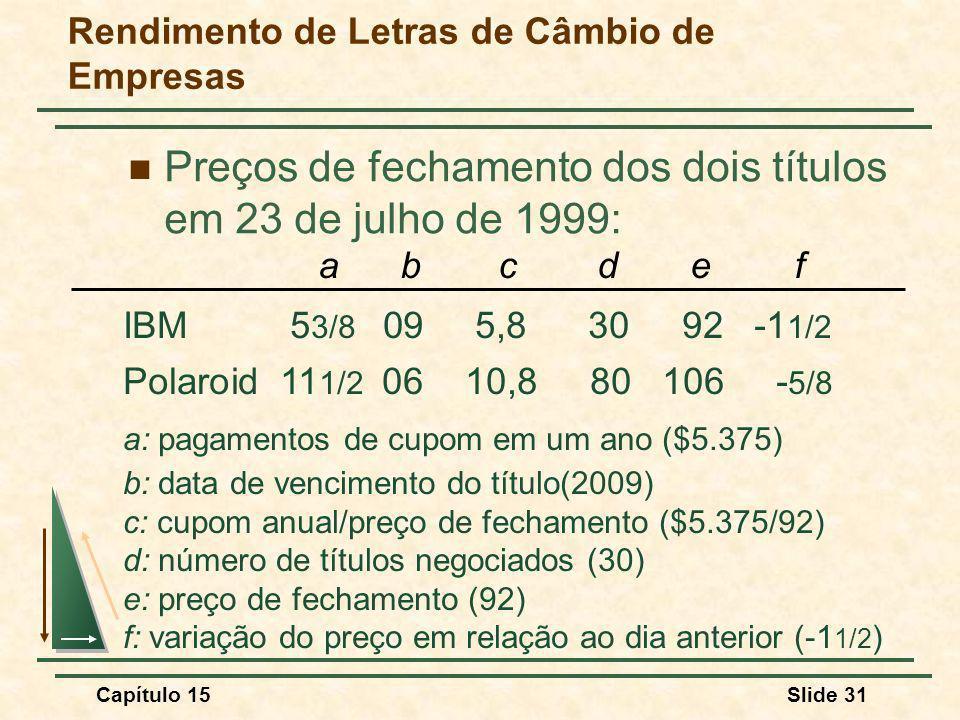 Capítulo 15Slide 31 Rendimento de Letras de Câmbio de Empresas Preços de fechamento dos dois títulos em 23 de julho de 1999: IBM 5 3/8 09 5,830 92 -1 1/2 Polaroid 11 1/2 0610,8 80 106 - 5/8 a: pagamentos de cupom em um ano ($5.375) b: data de vencimento do título(2009) c: cupom anual/preço de fechamento ($5.375/92) d: número de títulos negociados (30) e: preço de fechamento (92) f: variação do preço em relação ao dia anterior (-1 1/2 ) a b c d e f