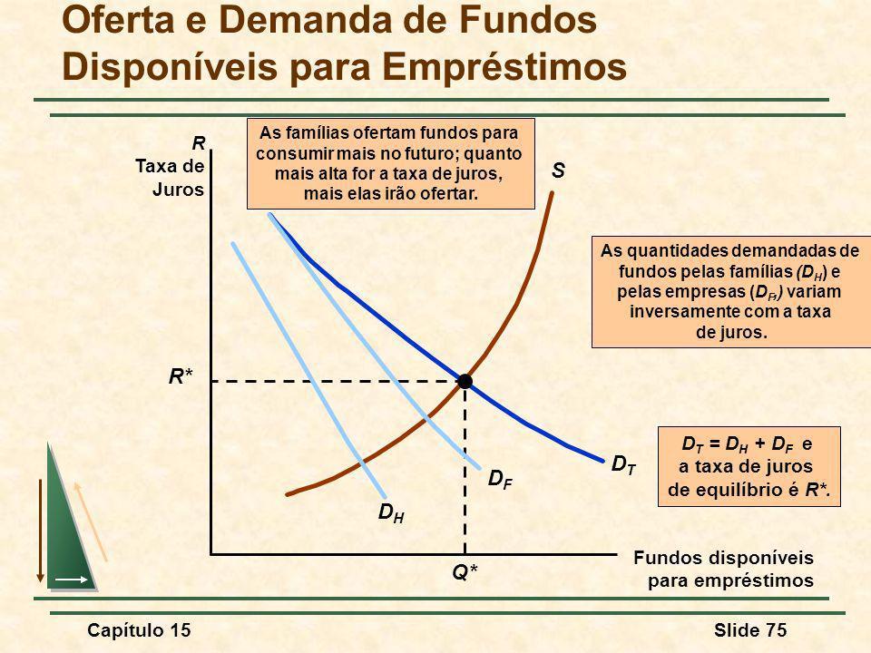 Capítulo 15Slide 75 S As famílias ofertam fundos para consumir mais no futuro; quanto mais alta for a taxa de juros, mais elas irão ofertar.