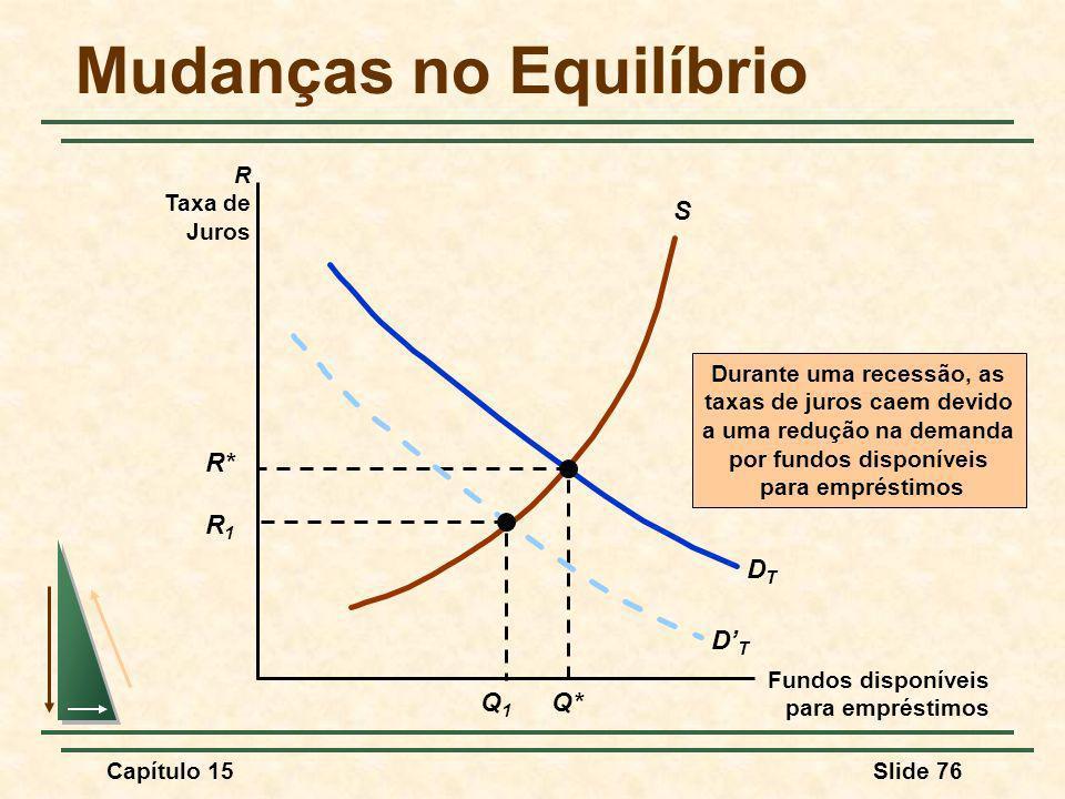 Capítulo 15Slide 76 Mudanças no Equilíbrio S DTDT R* Q* Durante uma recessão, as taxas de juros caem devido a uma redução na demanda por fundos disponíveis para empréstimos DTDT Q1Q1 R1R1 Fundos disponíveis para empréstimos R Taxa de Juros
