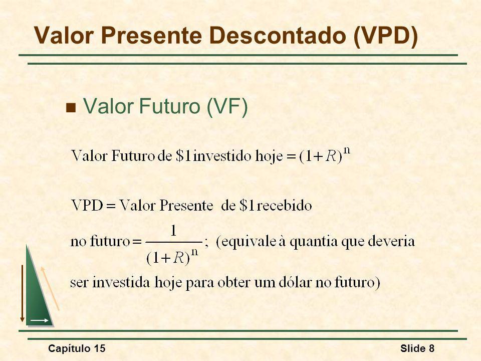 Capítulo 15Slide 39 Valor Presente Líquido de uma Fábrica Taxa de Juros, R 00,050,100,150,20 -6 Valor Presente Líquido ($ milhões) -4 -2 0 2 4 6 8 10 O VPL da fábrica é o valor presente descontado dos fluxos de caixa associados à sua construção e operação.