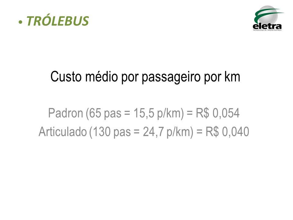 Custo médio por passageiro por km Padron (65 pas = 15,5 p/km) = R$ 0,054 Articulado (130 pas = 24,7 p/km) = R$ 0,040 TRÓLEBUS