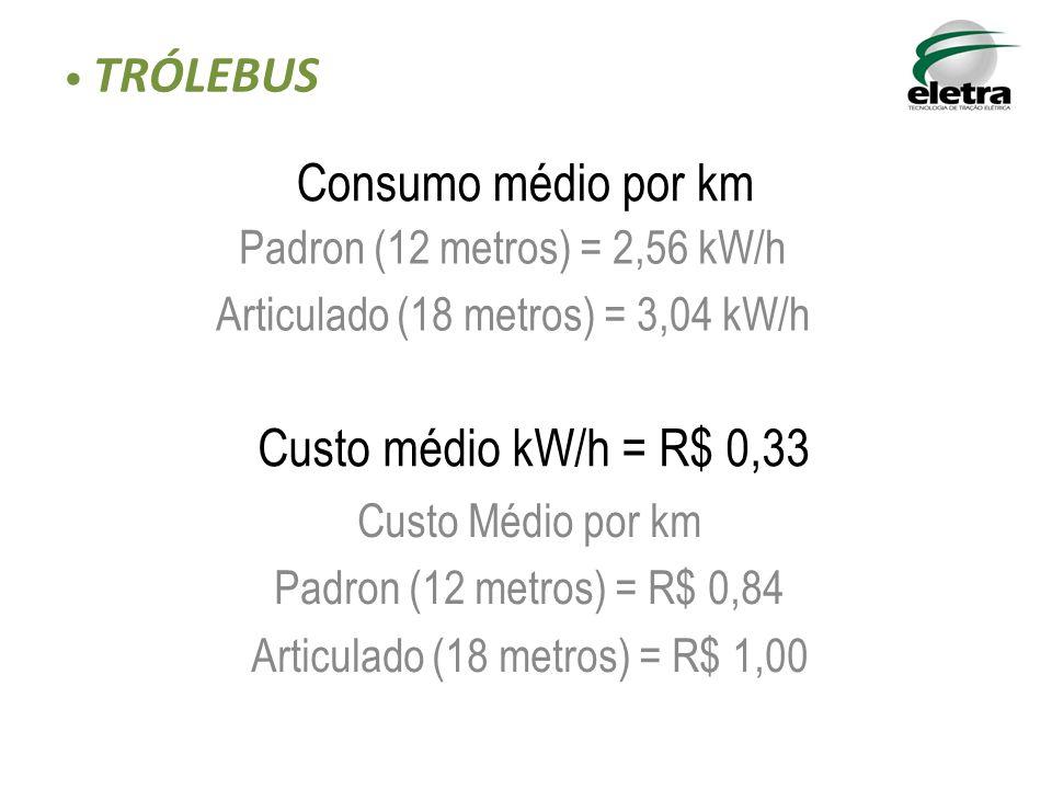 Padron (12 metros) = 2,56 kW/h Articulado (18 metros) = 3,04 kW/h Consumo médio por km TRÓLEBUS Custo médio kW/h = R$ 0,33 Custo Médio por km Padron (12 metros) = R$ 0,84 Articulado (18 metros) = R$ 1,00