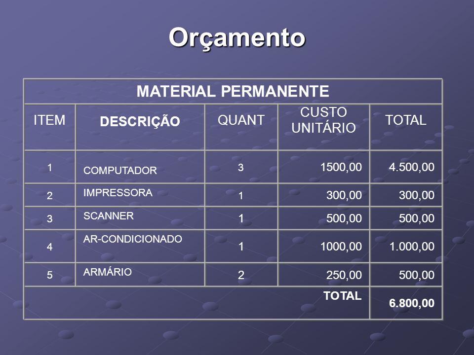 Orçamento MATERIAL PERMANENTE ITEM DESCRIÇÃO QUANT CUSTO UNITÁRIO TOTAL 1 COMPUTADOR 3 1500,004.500,00 2 IMPRESSORA 1 300,00 3 SCANNER 1500,00 4 AR-CONDICIONADO 11000,001.000,00 5 ARMÁRIO 2250,00 500,00 TOTAL 6.800,00