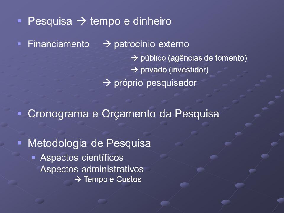 Pesquisa tempo e dinheiro Financiamento patrocínio externo público (agências de fomento) privado (investidor) próprio pesquisador Cronograma e Orçamento da Pesquisa Metodologia de Pesquisa Aspectos científicos Aspectos administrativos Tempo e Custos