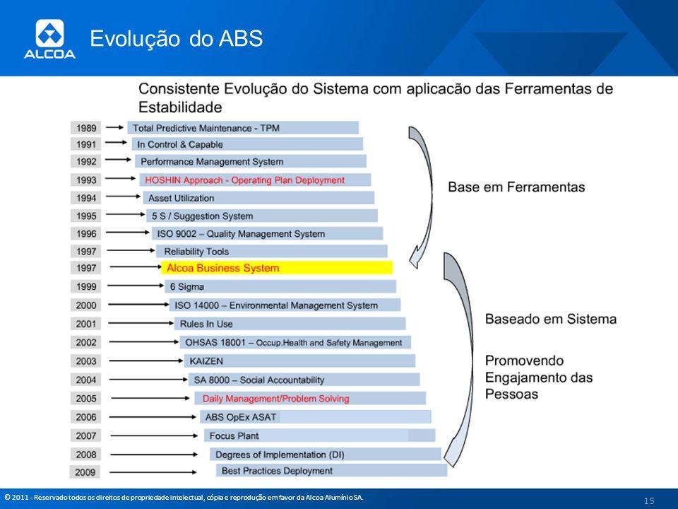 © 2011 - Reservado todos os direitos de propriedade intelectual, cópia e reprodução em favor da Alcoa Alumínio SA. Evolução do ABS 15