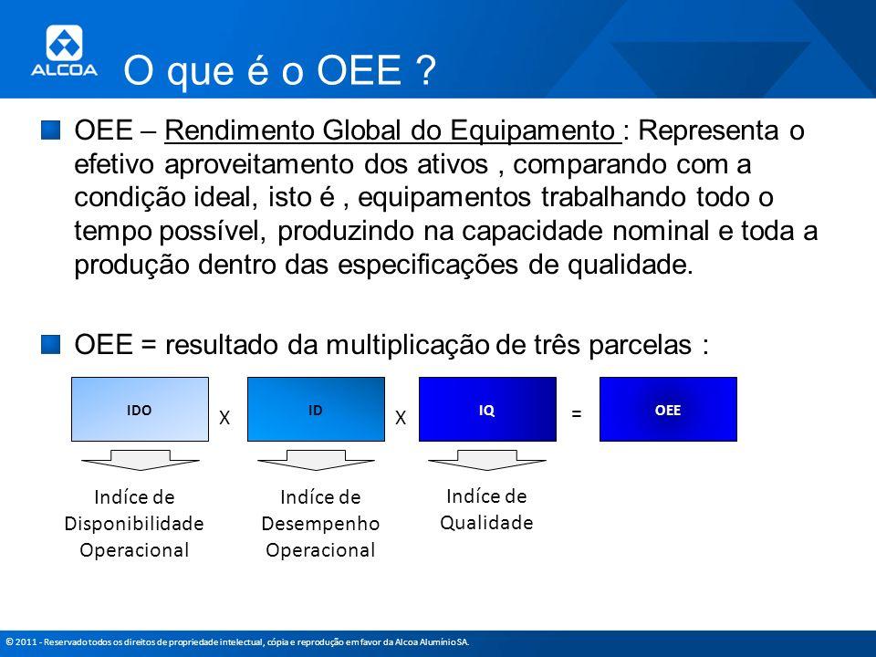 © 2011 - Reservado todos os direitos de propriedade intelectual, cópia e reprodução em favor da Alcoa Alumínio SA. O que é o OEE ? OEE – Rendimento Gl