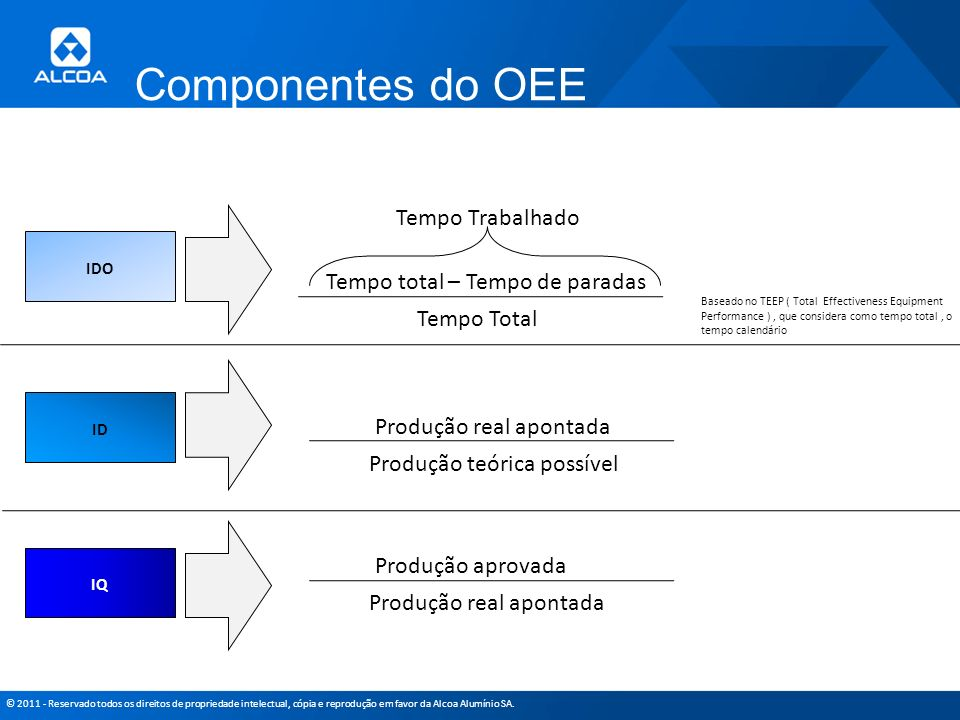 © 2011 - Reservado todos os direitos de propriedade intelectual, cópia e reprodução em favor da Alcoa Alumínio SA. Componentes do OEE Tempo total – Te